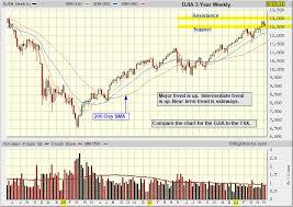Technical Analysis Dow Jones Industrial Average Djia Chart