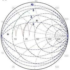 Y Smith Chart Lesson 11 Broadband Matching With Constant Q Lines