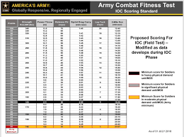 Acft Mos Chart Acft Proposed Scoring Chart As Of 31 July 2018 Army
