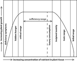 Mulders Chart Plant Nutrient Interactions Hydroponics