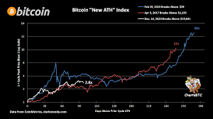 Meanwhile, amid the current interest in crypto, critics like paul krugman, said that bitcoin was a cult that was going to be around for a long time. Chartsbtc On Twitter Bitcoin New Ath Index Comparing Each Cycle From Where It Broke Above The Previous Cycle S Ath I Think It Needs A Better Name But I Can T Come Up