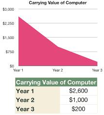 Different Depreciation Methods Sum Of Years Digits Accelerated Depreciation Method