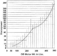 Boat To Motor Size Chart Fiberglassics Determining Engine Size Max Hp