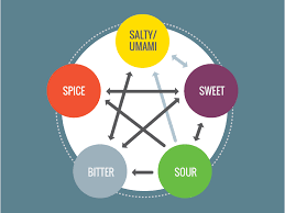 A Study Of Flavor Profiles Cook Smarts