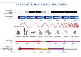 Electromagnetic Spectrum Diagram - MY NASA DATA