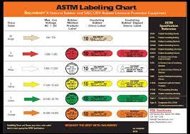 Astm Glove Chart