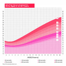 Weight Bmi Chart Female Bmi Calculator Calculate Your Body Mass Index