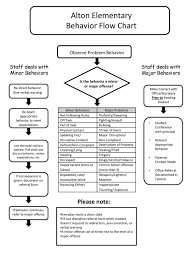 Elementary Discipline Chart Alton Elementary Behavior Flow Chart Please Note Ppt Download