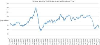 Oil Price Chart Last 10 Years 10 Year West Texas Intermediate Oil Price Chart Aug 05 Aug