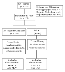 Study Flow Chart Ra Rheumatoid Arthritis Exra Extra