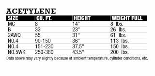 What Is The 1 7 Acetylene Rule