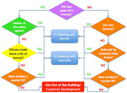 How To Get A Vc Meeting The Flowchart The Berkeley Blog