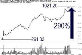 Bursa Malaysia Technical Analysis Stock Trading Picking