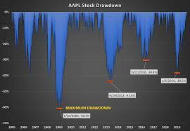 Stock Drawdown Marketxls Functions To Calculate Drawdown Of