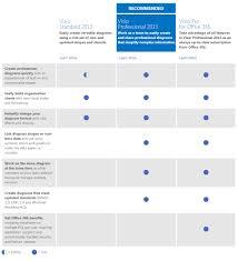 Microsoft Visio Comparison Chart