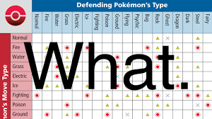 Pokemon X And Y Type Matchup Chart