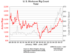 North America Rig Count Chart Rig Count Rotary Rig Count And Workover Rig Count