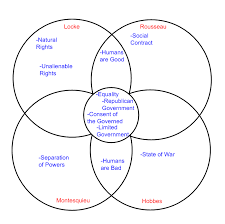 Compare American And French Revolution Venn Diagram