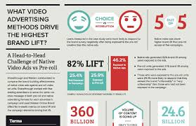 Native Advertising The Official Definition