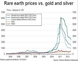 Chart Of The Week Rare Earth Metals Come Back Out Of Orbit