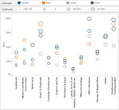 Tableau Essentials Chart Types Circle View Interworks