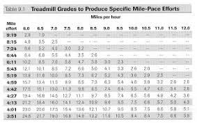 Running Pace Chart Miles Per Hour Www Bedowntowndaytona Com