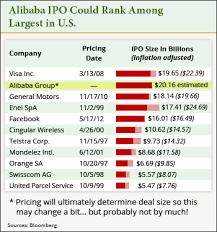 Baba Stock Price Chart 20140807 Alibaba Ipo Price Chart Ystats Com