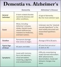 Difference Between Alzheimer S And Dementia Chart Differences Between Dementia Alzheimers Alternatives