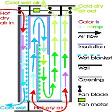 Swamp Cooler Air Conditioner Upgrade Probaway Life Hacks