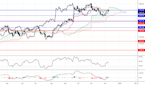Relative Strength Index Rsi Technical Indicators