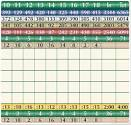 Linfield National Golf Club - Course Profile   Course Database