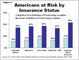Pre Existing Condition Chart At Risk Pre Existing Conditions Could Affect 1 In 2
