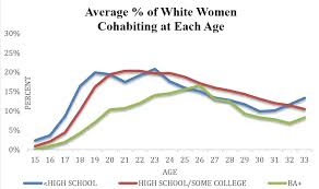 In - Adulthood Differences Class Contexts Cohabitation Early Women's