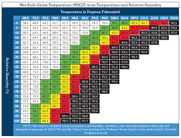 Temperature Chart Wbgt Chart Wet Bulb Globe Temperature Ariels Checklist