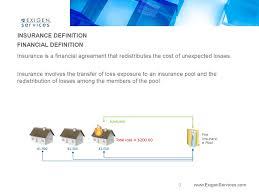 Insurable risk vs uninsurable risk. Introduction To Insurance Exigenservices Online Presentation