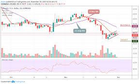 Litecoin Price Chart 1 Year Litecoin Price Prediction Ltc Usd Trades With Bullish