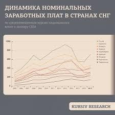 В каких странах СНГ самая высокая заработная плата  Наибольший объем средней заработной платы на одного работника в июне 2017 года в СНГ зафиксирован в России 711 49 или 42 042 рубля