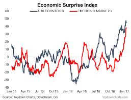 Citi Economic Surprise Index Chart Economic Surprise Index Surges