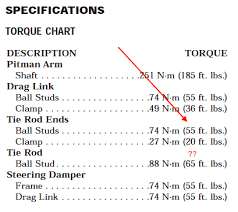 Confusing Torque Specs In The 1998 Tj Fsm Jeep Wrangler Tj