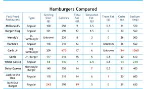 Food Charts Extraordinary Terrific New Fast Food Nutritional Calculator The Blog Of Michael