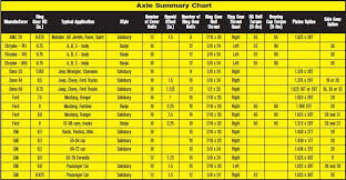 Ford 9 Inch Gear Ratios Chart Factory Rear Axle Housing Performance Models