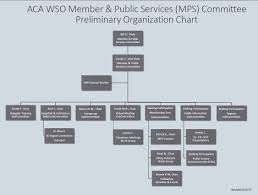 Committee Organization Chart Mps Committee Organization Chart Aca Wso