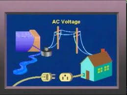 alternating current animation. tags:magnetic chemical friction, heat, light, magnetism, conductor, polarity, alternating current, ac, magnetic field, electric generator, alternator, current animation