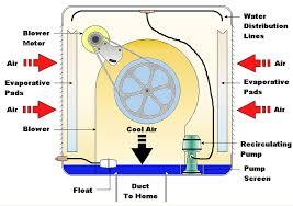 hvac glossary evap cooler diagram