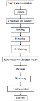 Flow Chart Of Cotton To Fabric Flow Chart Of Wet Processing For Knit Fabric Knowledge Of