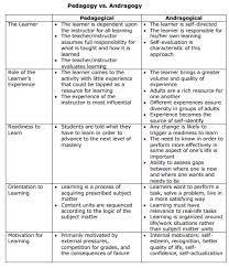 Printable Comparison Chart Image Result For Counseling Theories Comparison Chart