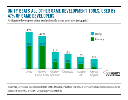 Game Dev Chart Chart Unity Beats All Other Game Dev Tools Its Used By 47