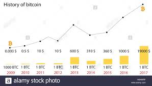 Bitcoin Price Chart 2010 To 2017 Bitcoin Price History Infographics Of Changes In Prices On