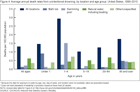 because the data for exposure to water by age day of week and location were not available rates are population based