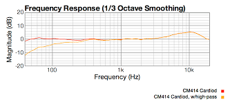 Akg C414 B Uls Frequency Response Chart New Warm Audio C414 Clone Page 6 Gearslutz